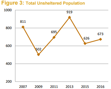 Graph 2_Unsheltered