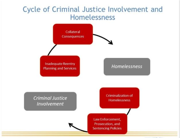 Criminal Justice Involvement And Homelessness  Connecticut  Many Are Denied Services And Resources Due To Their Criminal Record Some  Who Have Places To Live Face Policies Or Practices Including Restrictions  On